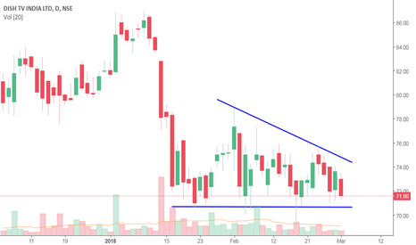 DISHTV: Descending Triangle Pattern