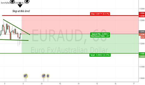EURAUD:  Do not lose this opportunity