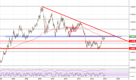 EURUSD: I cannot see EUR/USD going much more without a big Pull Back