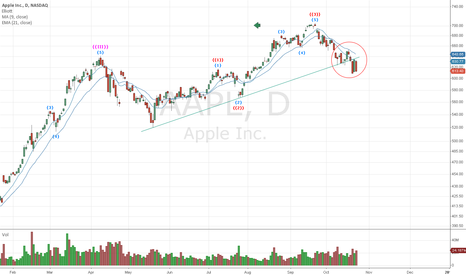AAPL: Still bellow the trend line