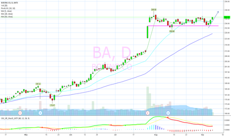 BA: breakout support holding