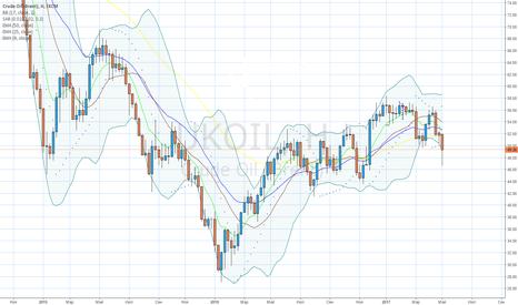 UKOIL: Цена нефти закрепляется ниже средней Боллинджера-(красная линия)