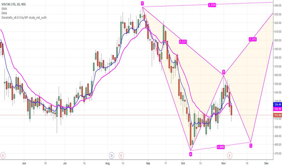 VOLTAS: sell below