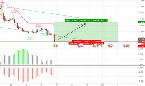 Rand dollar forex chart