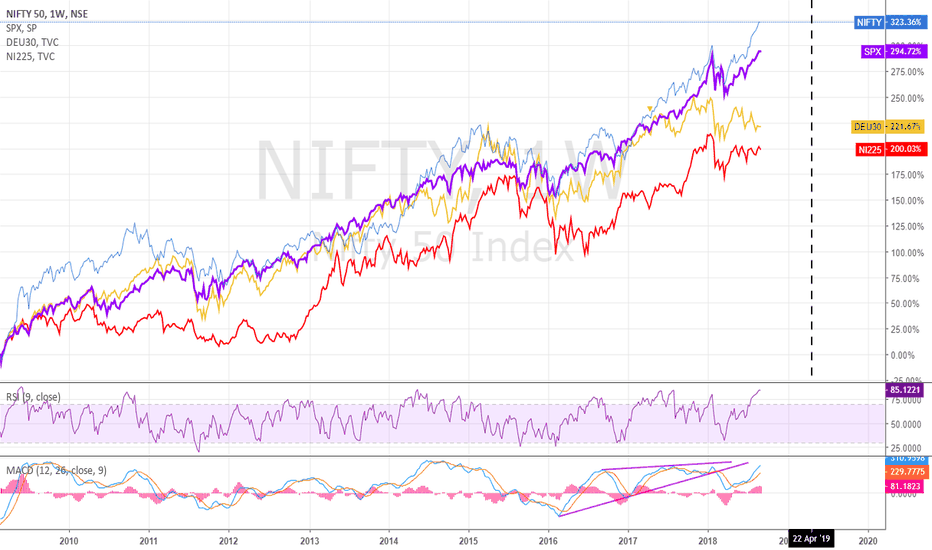 NIFTY: Global Markets : Out of Sync ?