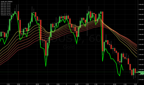 XAUUSD: This is My Chart Title