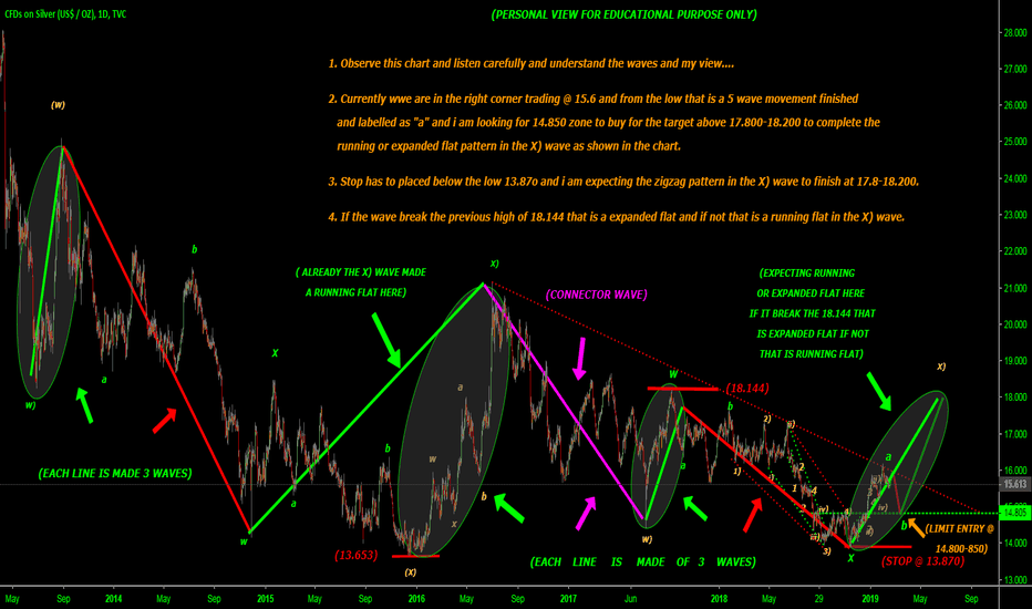 SILVER: b, and c wave ahead positional target 17.800-18.200