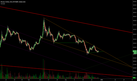 BTCUSD: November 2014 --> February 2015: Giant falling wedge?
