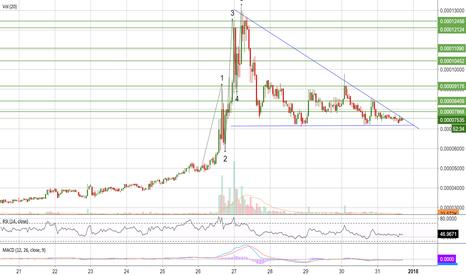 cpc btc tradingview