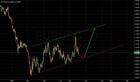 EURUSD: EUR/USD : Buy at support line, high risk/reward ratio