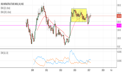 IRB: IRB, laying  very long road of consolidation