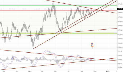 AUDUSD: All markets are waiting for important decision
