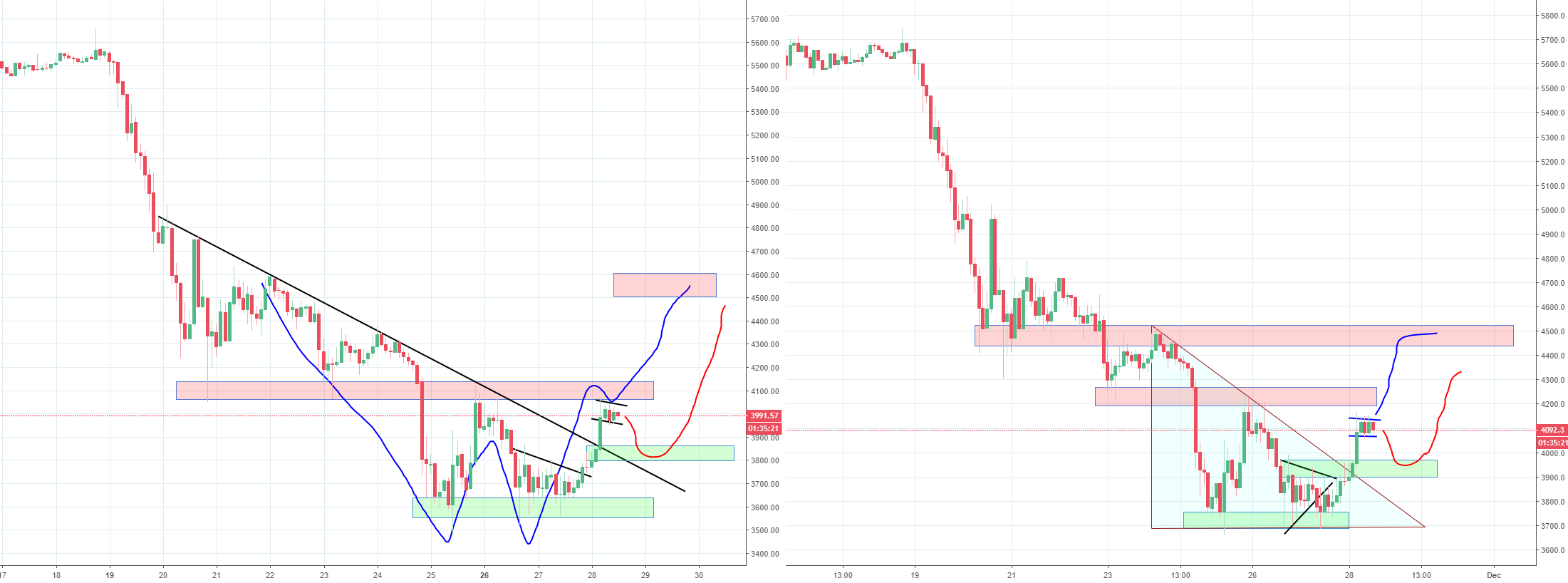 Bitcoin Double Bottom in Play, Inside of Bull Flag