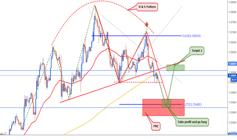 EURAUD: EURAUD: Follow the market