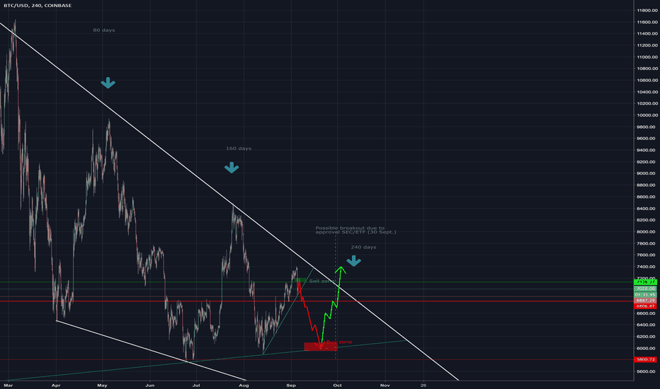 BTCUSD: What's happening to Bitcoin? $5900 incoming?