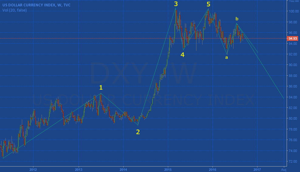 DXY WK in wave C