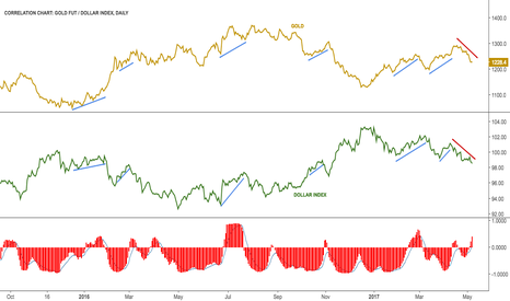 GC1!: Dollar Gold correlation in early positive phase $DXY