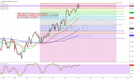 USDSEK: USD/SEK short opportunity