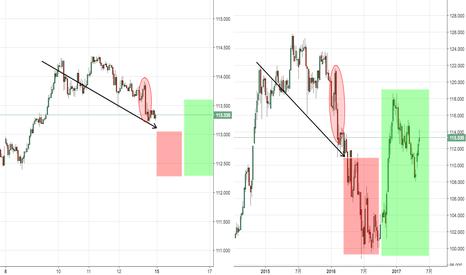 USDJPY: ドル円1時間足は週足との類似性から下げてから上がる可能性