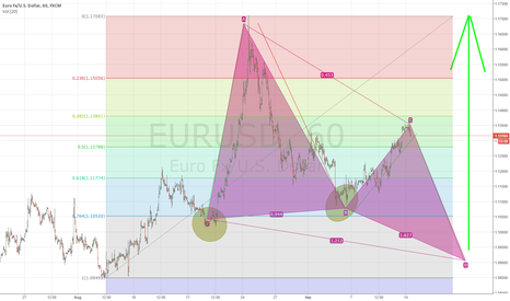 EURUSD: Possible development on EUR,USD