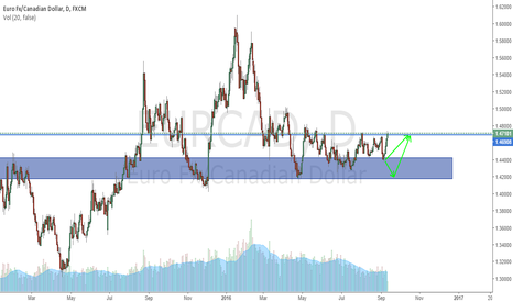 EURCAD: OUtcome of our previous setup
