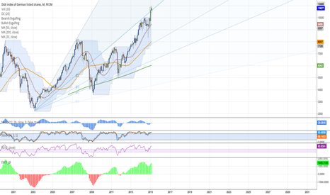 GER30: Is the Final Fifth wave of the Dax for a long time?