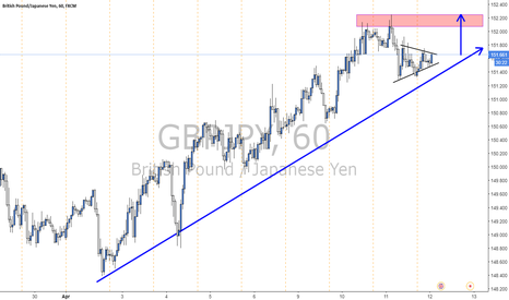 GBPJPY: GBPJPY...Long for 50 pips?