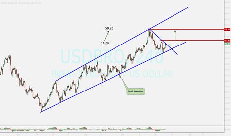 USDBRO: BRENT ....buy opportunity