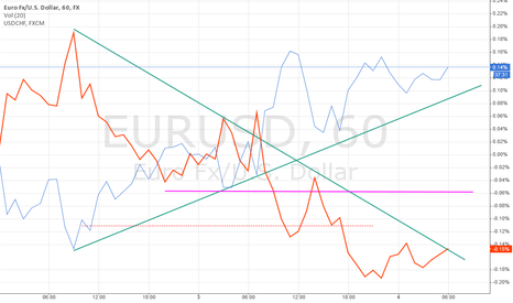EURUSD: Correlation EU/UC