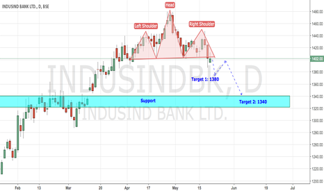 INDUSINDBK: INDUSIND BANK - BEARISH HEAD N SHOULDER PATTERN