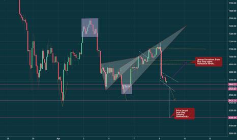 BTCUSD: Bitcoin 2hr chart bear flag up/down breakout price targets
