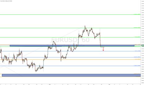 EURUSD: $EURUSD - 60 min chart