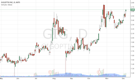 GIG: $GIG im really liking this huge potential