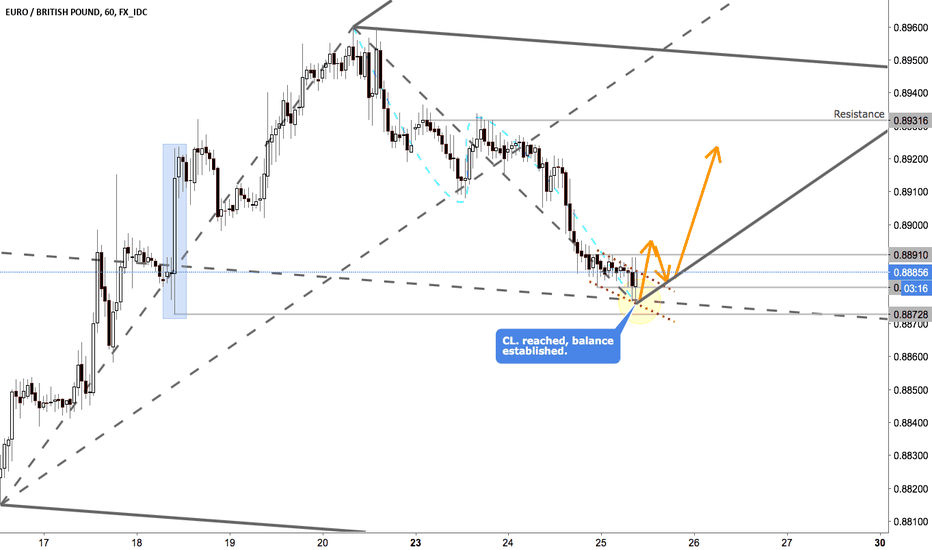 EURGBP: EURGBP - Waiting for confirmation, pullback and long.