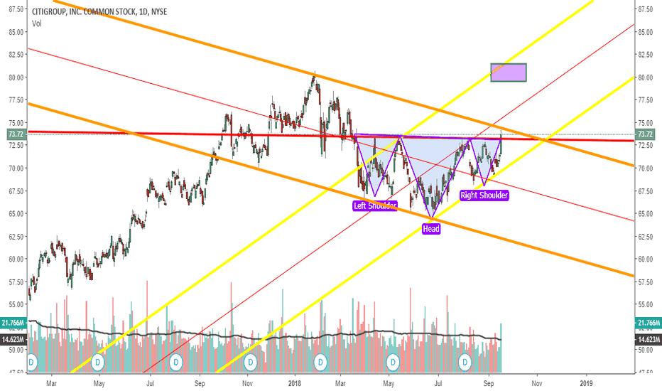 C: Citigroup scenario