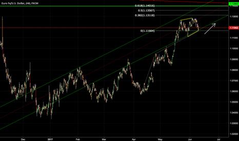 EURUSD: EURUSD Long Position Taken on 4 Hour Chart