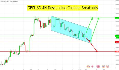 GBPUSD: GBPUSD 4H Descending Channel Breakouts