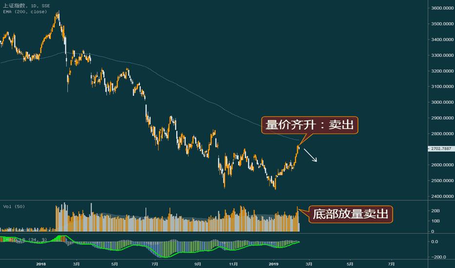 000001: A股:短期顶部,但博弈还会继续