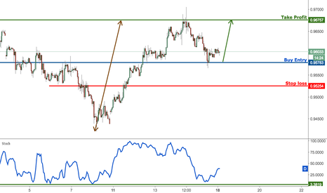 USDCHF: USDCHF profit target reached perfectly, prepare to buy bounce
