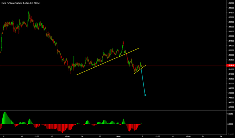 EURNZD: EURNZD - SHORT (IF PRICE BREAKS FLAG)