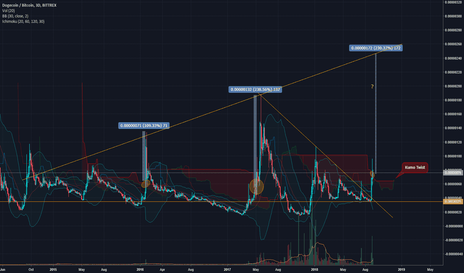 DOGEBTC: $DOGE - Potential 230% incoming?