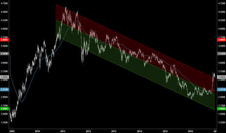 HG1!: Daily Copper Regression Channel Looks Bearish