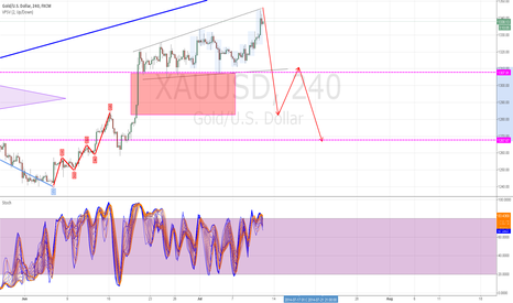 XAUUSD: broadening formation