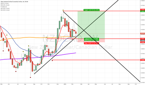 NZDCAD: NZDCAD Bullish weekly time frame