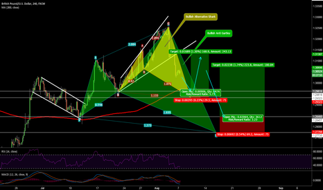 GBPUSD: GBPUSD - Long Possibility (Bullish Anti Gartley & Alt Shark)