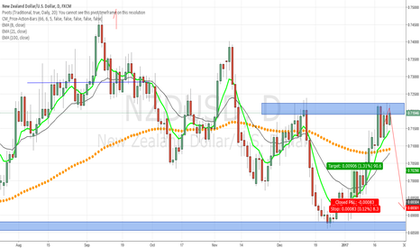 NZDUSD: NZD/USD at resistance area, waiting for bearish price action