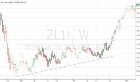 ZL1!: A Triangle in Soybean