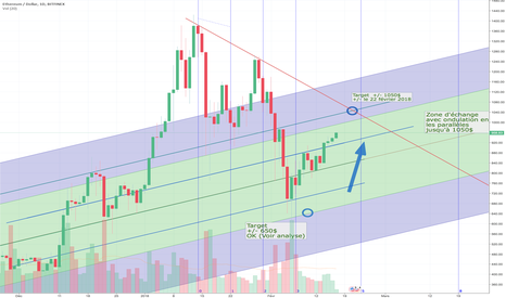 ETHUSD: ETH Evolution (MàJ1)