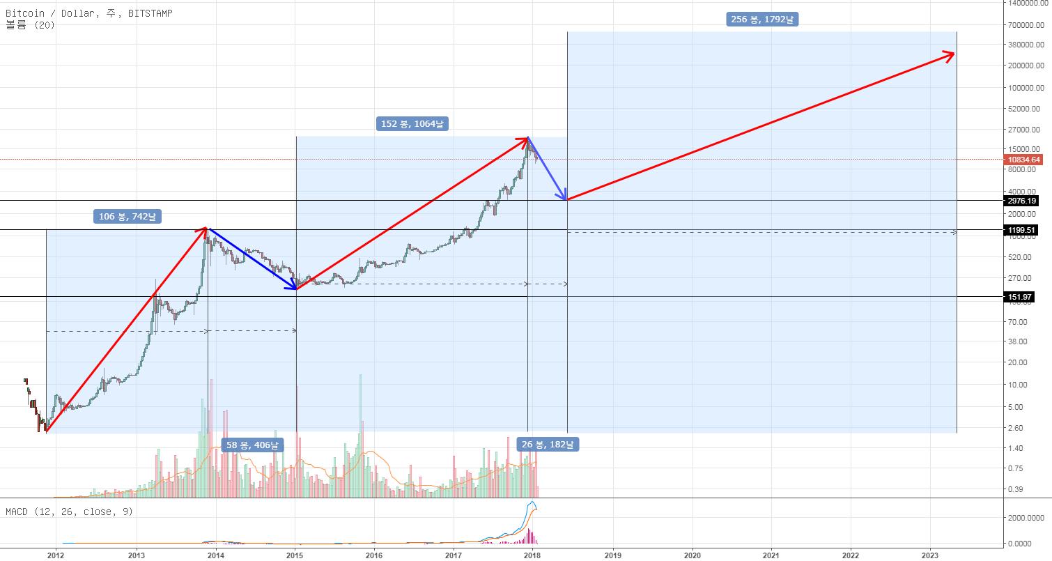 BTC/USD 하락장