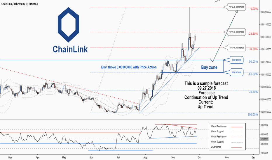 LINKETH: There is a probability of resuming the uptrend in LINKETH
